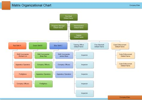 Department Org Chart Free Department Org Chart Templates Free Organizational Chart Template