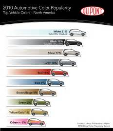popular car colors silver 2010 s most popular car color luxuo luxury