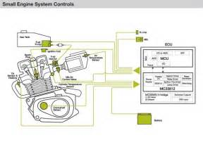 integrated small engine application diagram