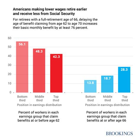 Usa Search Age What Growing Expectancy Gaps For The Promise Of