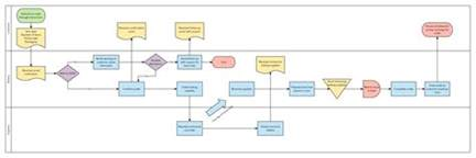 template for process mapping how to start six sigma process mapping lucidchart