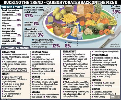 carbohydrates uk diet carbohydrates percentage for diabetic diet