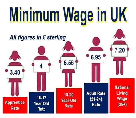 hourly wage definition national minimum wage increases drummond laurie