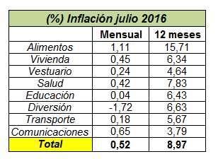 ipc ultimos 12 meses colombia febrero 2016 awlcorpcom inflaci 243 n de colombia en julio de 2016