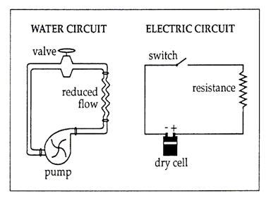 electrical circuits and resistors pwhs em basic circuits and ohm s