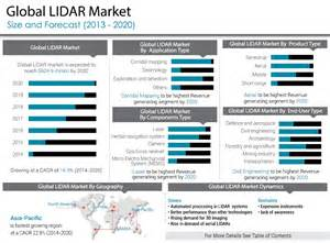 Allied Market Research Connected Car Open Source Gis Tips For Using Lidar And Lastools In