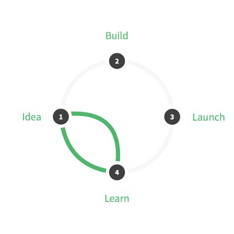 google design sprint adalah design sprint wikipedia