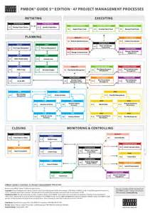 pmbok 174 guide 5th edition processes flow in english