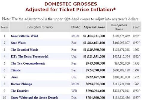 Box Office Adjusted For Inflation the substitute all time box office adjusted for