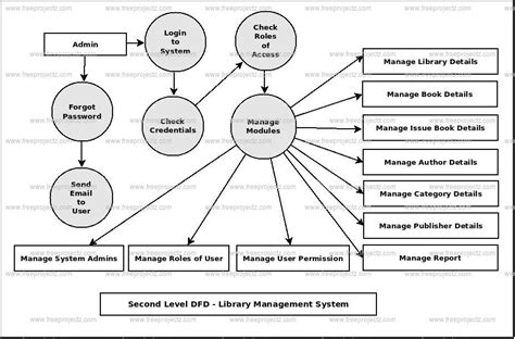 data flow diagram exle library management system library management system dfd dataflow diagram
