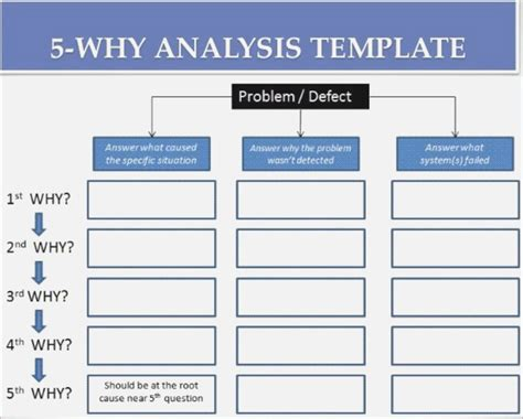 Rca Template Ppt Themoments Co Root Cause Analysis Template Powerpoint
