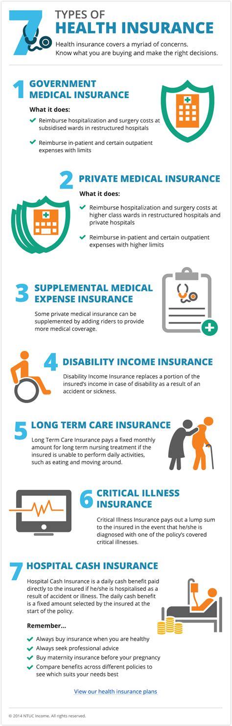7 Types of Health Insurance   Singapore Health   NTUC Income