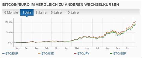 seit wann gibt es wer wird millionär bitcoin kaufen unkompliziert in 15 minuten weitere