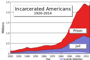 incarceration in the united states wikipedia