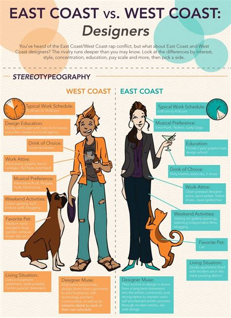 backpacking in the usa east coast vs west coast images east coast vs west coast designers d e s i g n