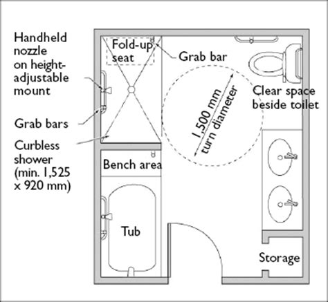 accessible bathroom layout accessible housing by design bathrooms cmhc