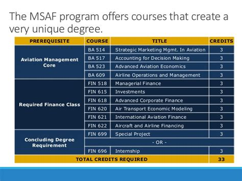 Mba Erau Db by Webinar Ms And Mba Programs From Embry Riddle