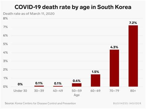 coronavirus death rates  south korea reinforce
