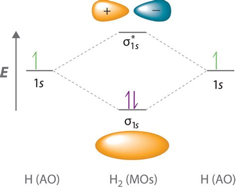 atomic orbital diagrams delocalized bonding and molecular orbitals
