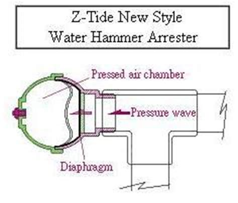 what is a water hammer resistor water hammer resistor 28 images sensitivity analysis for the resistance on the performance