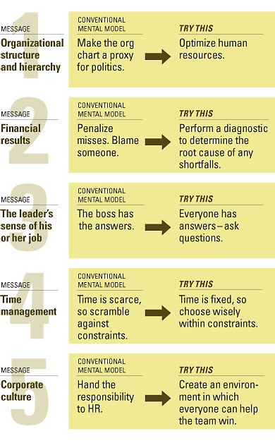 what information does an employee expect an employee communication primer the five messages leaders must manage