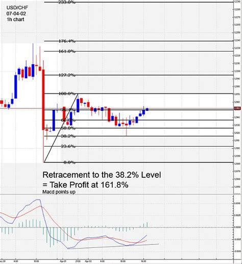 tutorial fibonacci forex forex fibonacci tutorial option trading bursa malaysia