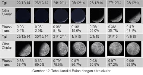 Panduan Dapat 20hari Dari Dengan Adsense 1 pengamatan bulan dengan stellarium 2 panduan blankon