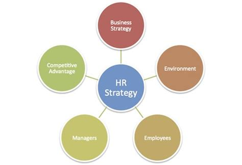 hr strategy hr strategy in market globalization hr management strategy