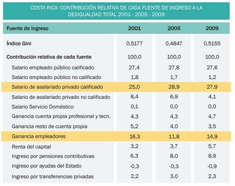 lista de salarios minimos de costa rica 2016 base de lista de salarios en costarica lista de salarios minimos