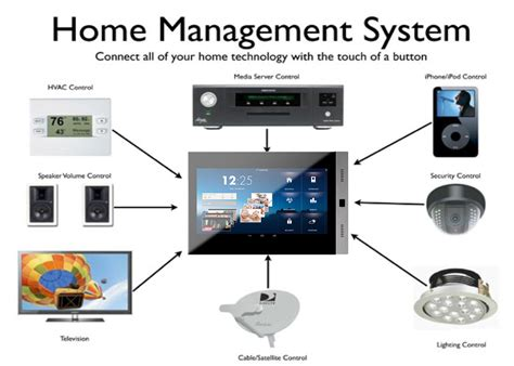 most popular home automation systems in europe