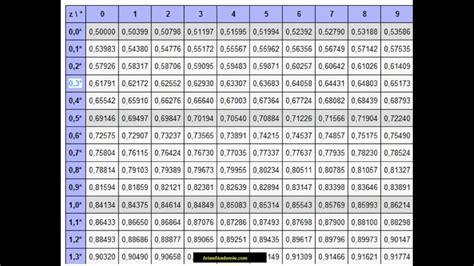 standardnormalverteilung tabelle umgang mit normalverteilungs tabelle 2