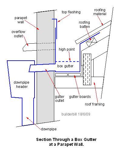 design rainfall definition box gutter and rainwater header gutter overflow