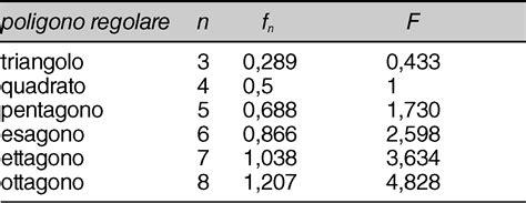 tavola dei numeri numero fisso in quot enciclopedia della matematica quot