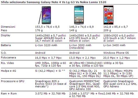 lumia 1520 vs lg g3 confronto lg g3 galaxy note 4 lumia 1530 iphone 6 plus