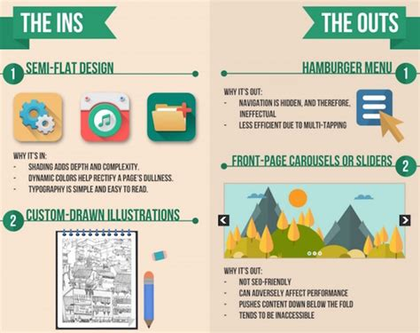 web layout trends 2016 infographic web design trends of 2016 designtaxi com