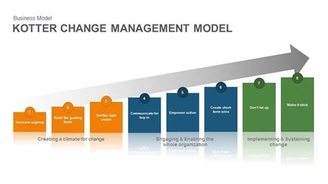 kotter framework kotter change management model slidebazaar