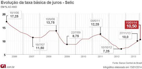 Taxa De Juros Igpm 2014 | economia pressionado por infla 231 227 o copom eleva taxa de