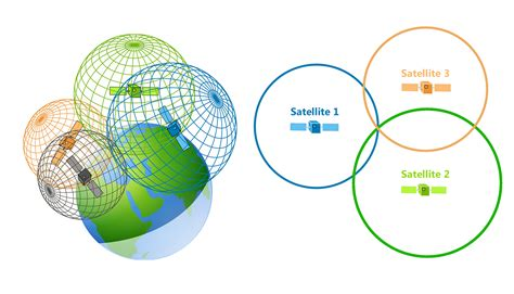 how a trilateration vs triangulation how gps receivers work gis geography