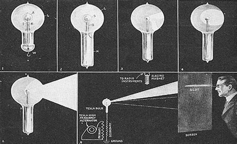 Nikola Tesla Inventions Used Today The 10 Inventions Of Nikola Tesla That Changed The World