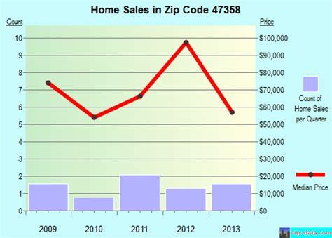 modoc in zip code 47358 real estate home value