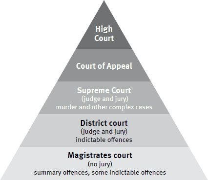 Can I Visit New Zealand With A Criminal Record Criminal Court System Visual Representation Of The Criminal Court System Pyramid