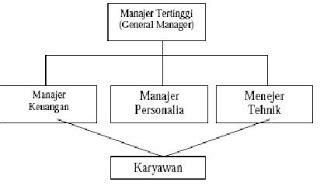 sukma abdi prakasa organisasi fungsional
