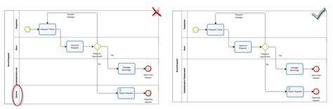 bpmn diagram best practices faq gt best practices in modeling