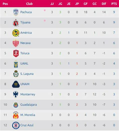 tabla general liga mx resultados pachuca vs xolos primera final de la liga mx femenil