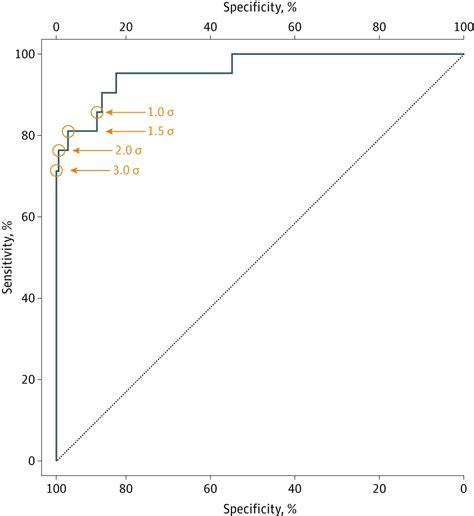 best neurology journals blood test for variant creutzfeldt jakob disease