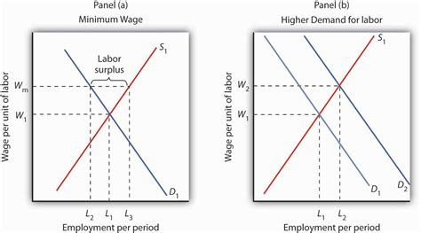 how is a in labor 12 3 labor markets at work principles of economics