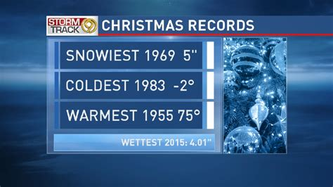 Chattanooga Records Weather Records In Chattanooga Wtvc