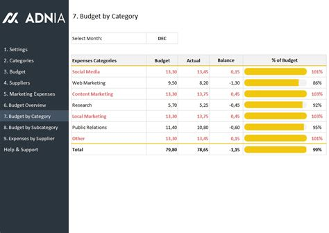 marketing budget template adnia solutions