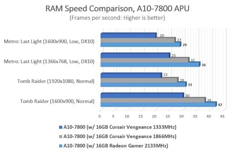 ram speed difference are amd s kaveri apus ready for 1080p gaming