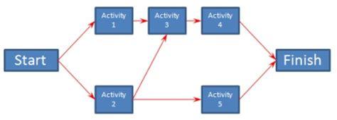 network diagram template project management project time management